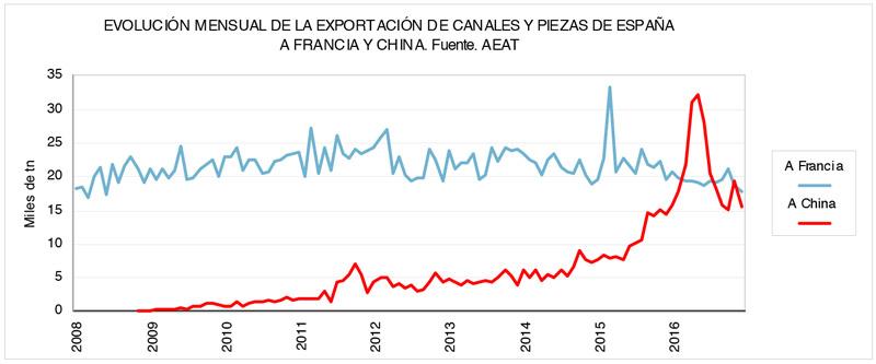 evol_export_china_francia