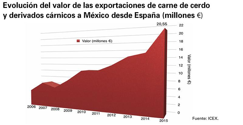 export_espana_mexico