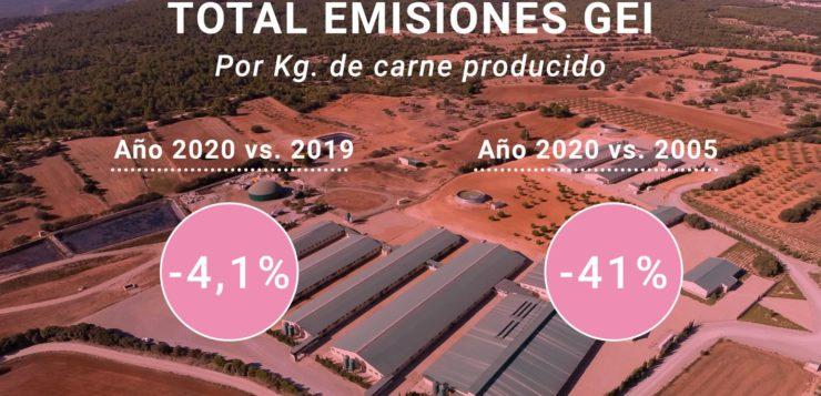 El sector porcino reduce en más de un 4% sus emisiones GEI por kilo de carne producido en el último año