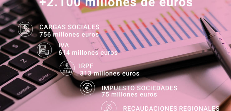 El sector porcino aporta más de 2.100 millones de euros anuales en impuestos a las arcas públicas