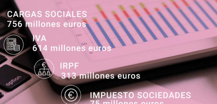 El sector porcino contribuye con más de 2.100 millones de euros anuales a las arcas públicas