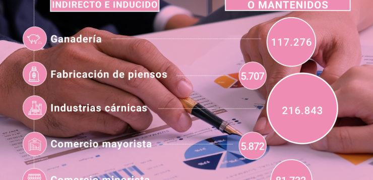 El sector porcino contribuye a generar o mantener el 2,3% del empleo en España